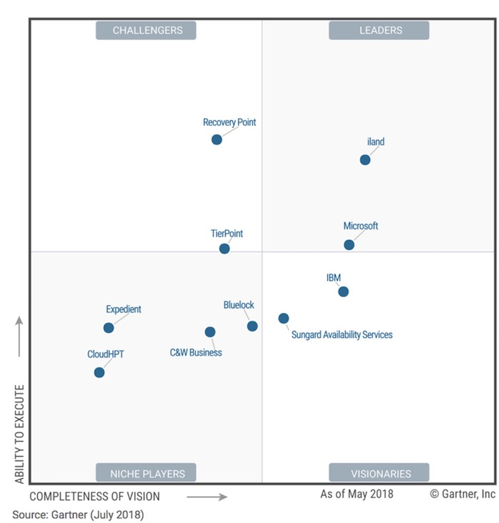 Magic-QuadrantDisaster-Recovery-as-a-Service-Gartner