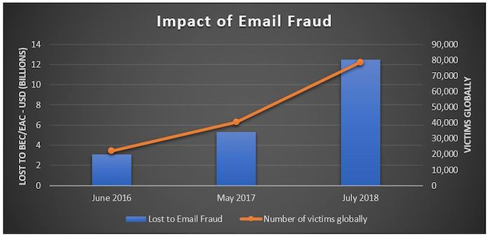 impact_of_email_fraud
