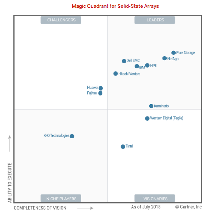 Gartner-MC-SSA-2018
