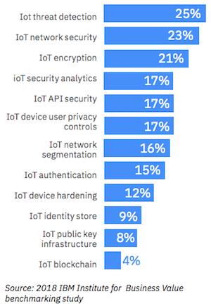 IBM-IoT-security