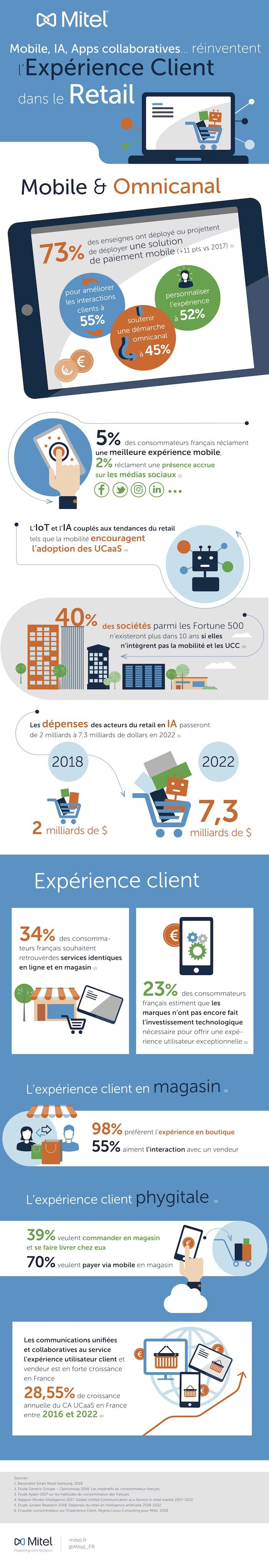 Infographie Mitel_Mobile, IA, apps collaboratives réinventent l'expérience client dans le Retail