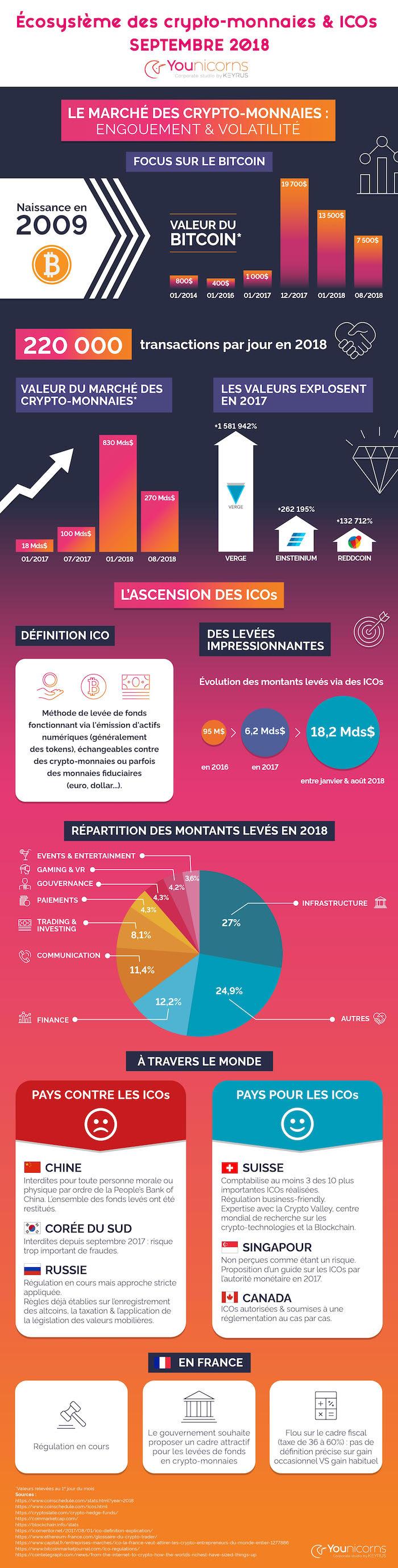 Cryptomonnaies-France