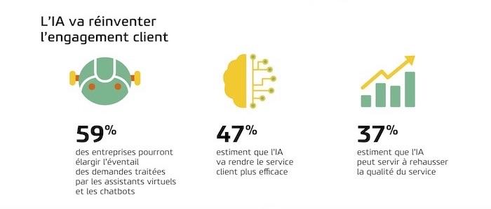Infographie - La révolution de l'intelligence artificielle dans le service client 3