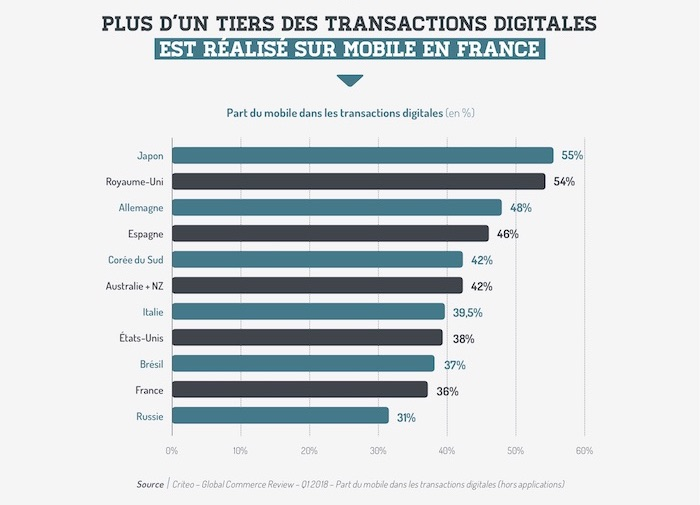 Infographie-Observatoire-commerce-mobile-S1-2018-3