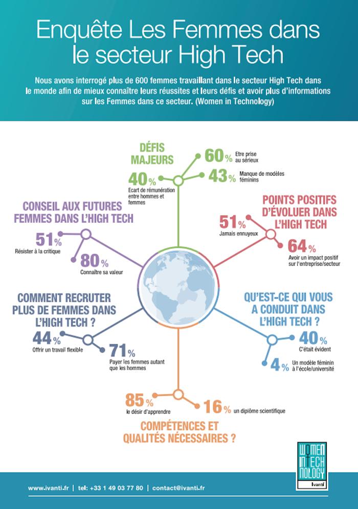 Infographie_Ivanti_WomenInTech20181