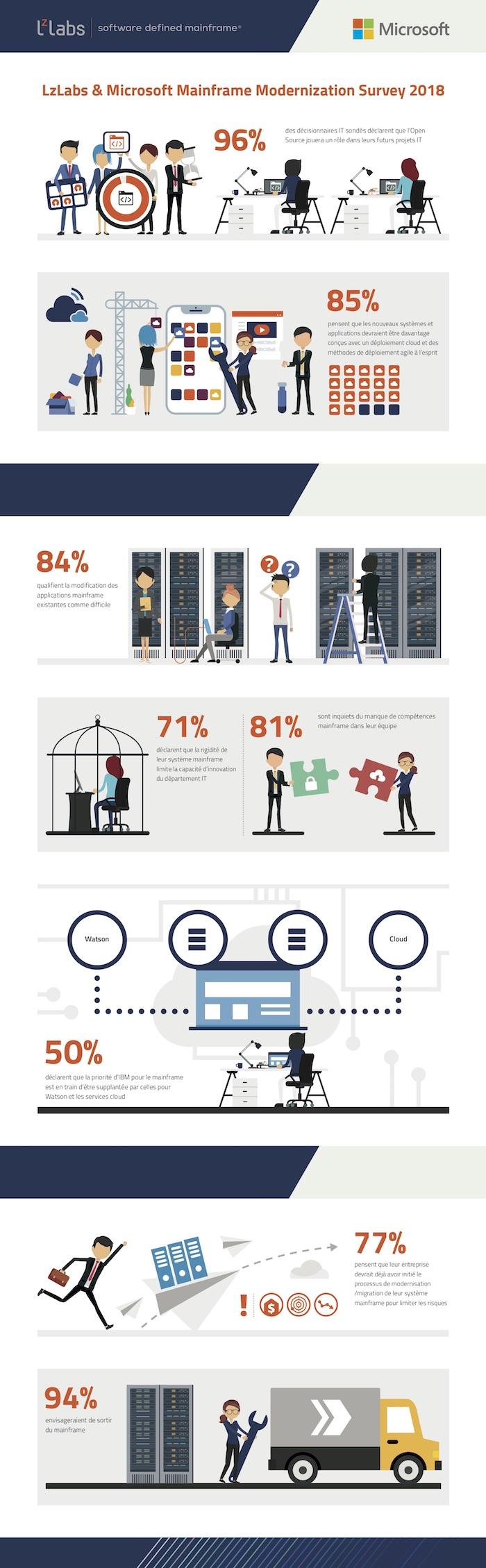 Lzlabs - Infographie - Compétences Mainframe
