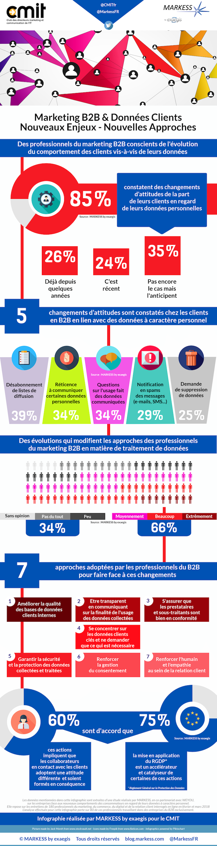 MARKES PRG CMO INFOGRAPHIE CMIT OCT 18 FINAL 3