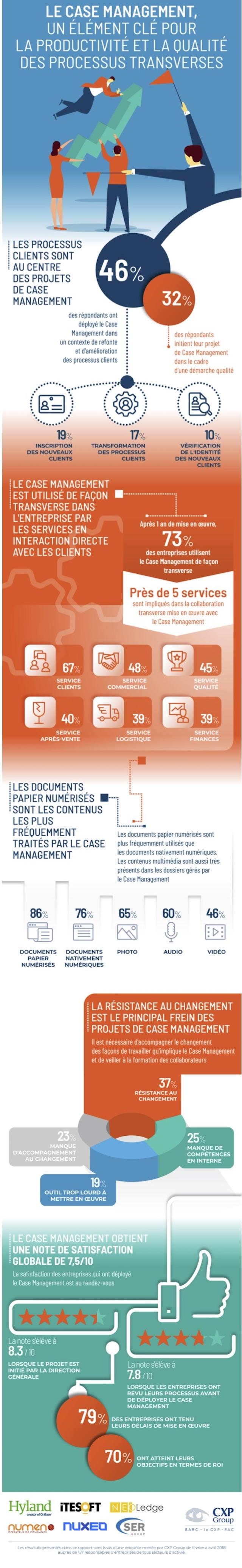 cxp_infographie_case-management info