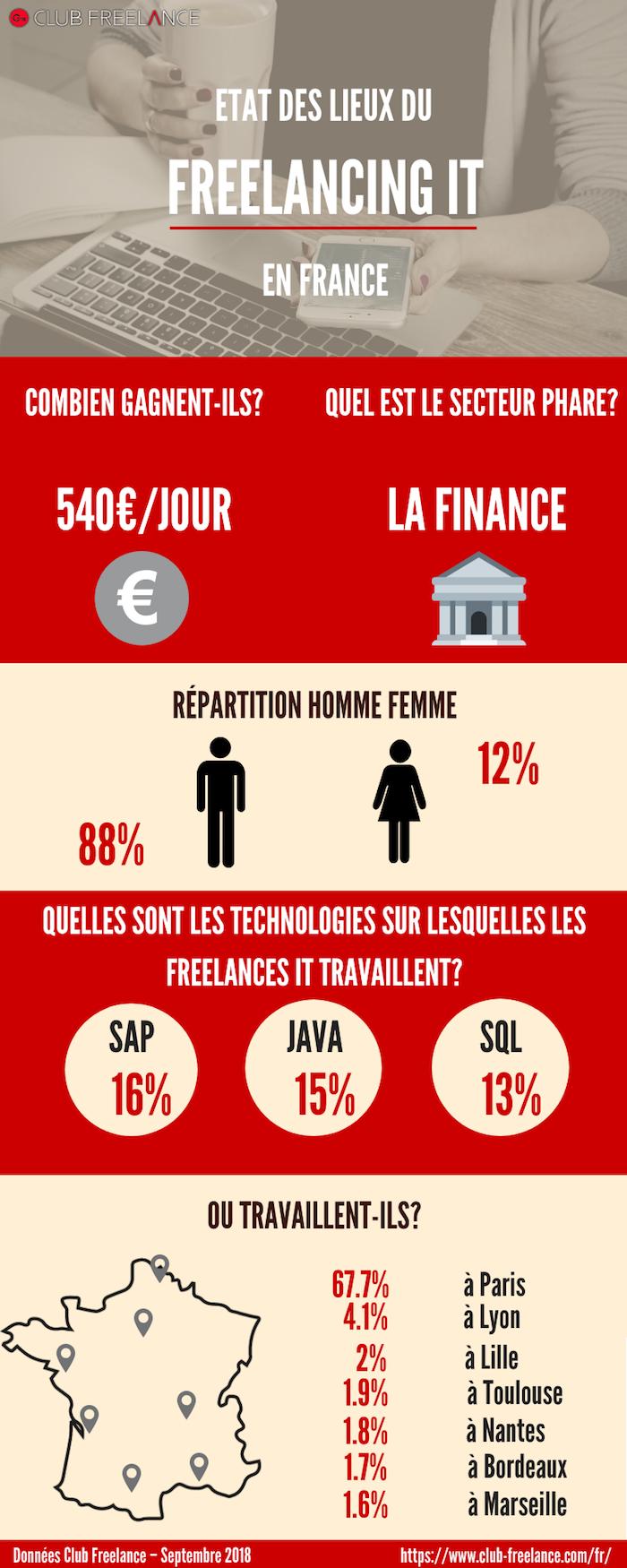 Freelance-France-2018