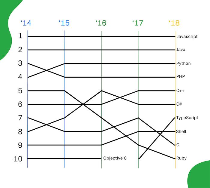 GitHub-langages-1