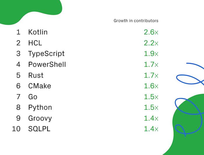 GitHub-langages-3