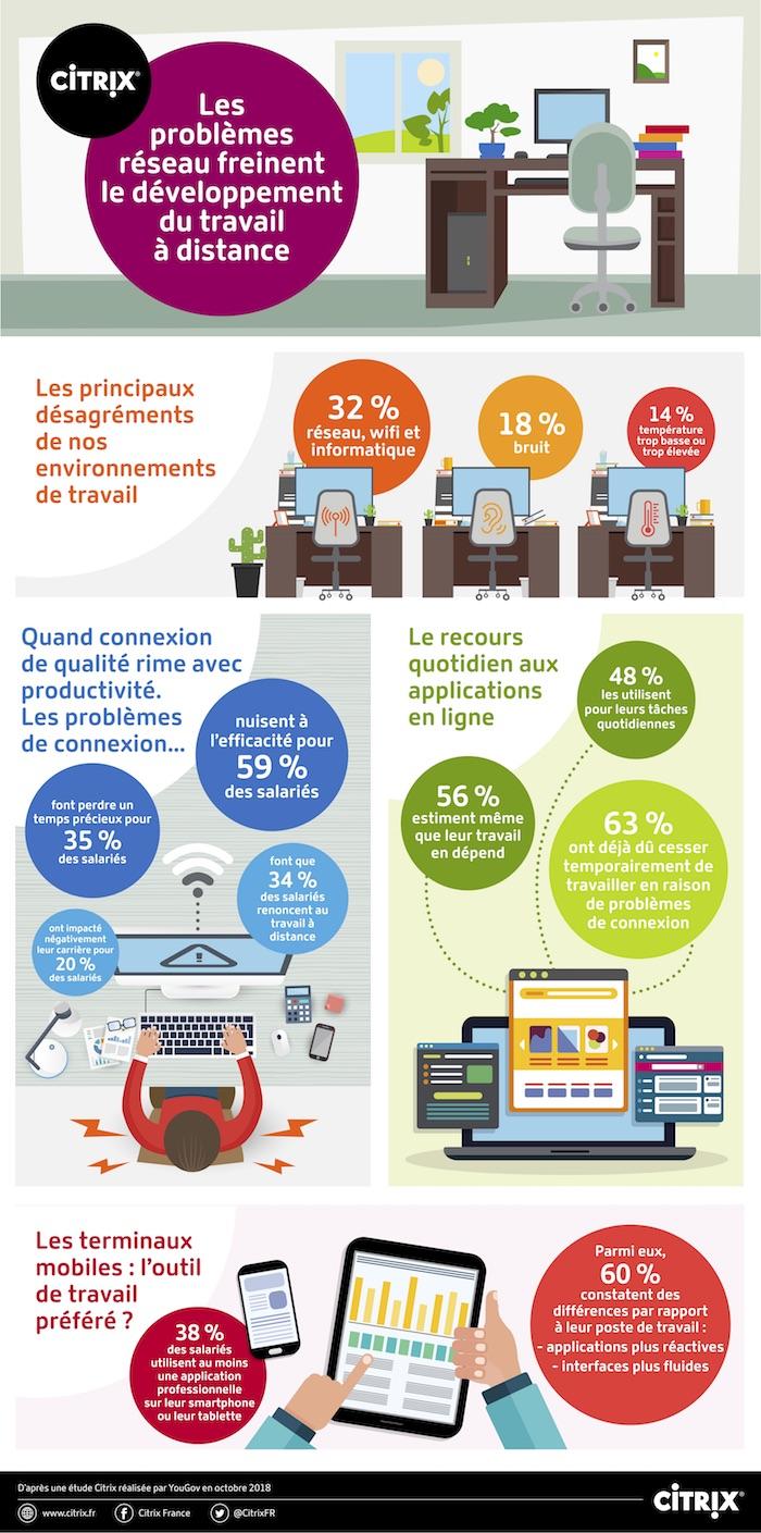 Infographie_Etude Réseau_Citrix