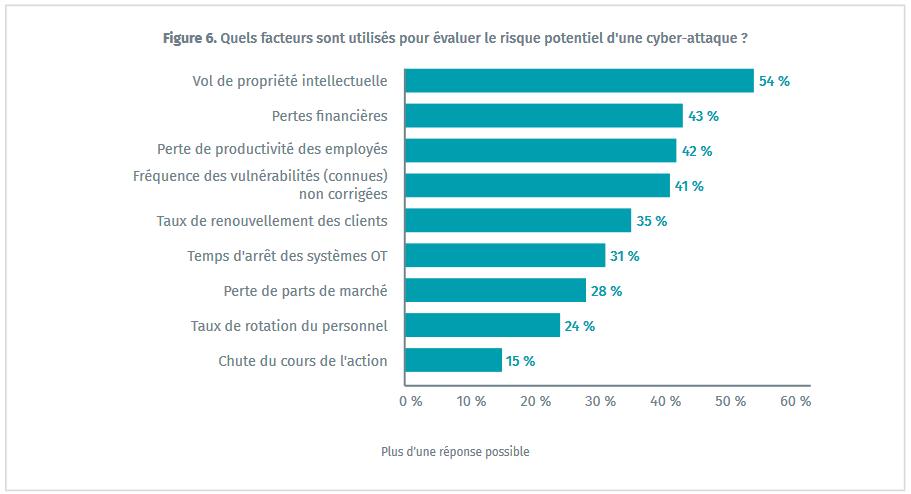 facteurs-eval-cyberattaque (1)