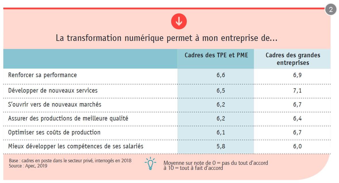 TransfoNum-PME