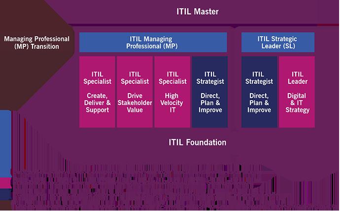 itil-4-certification-scheme-700x428