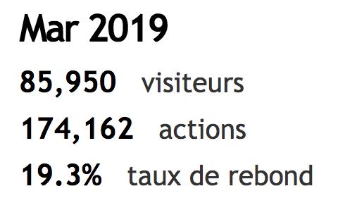 Audience IT Social - Mars 2019