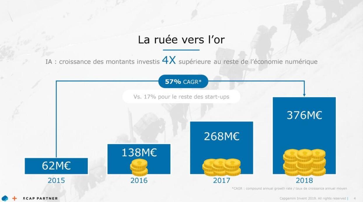 Investissements-startups-IA