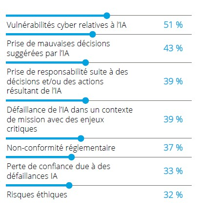 risquesIA-Deloitte