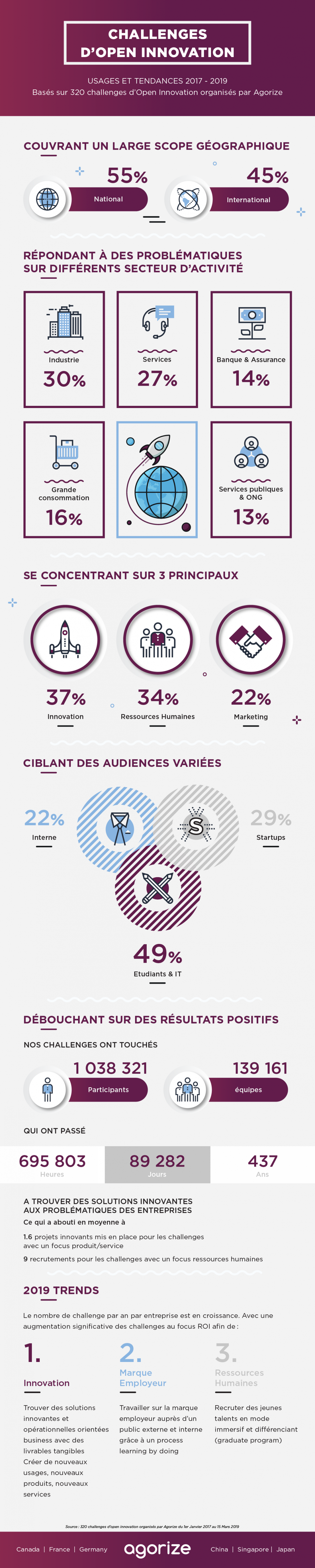 Infographie-open innovation