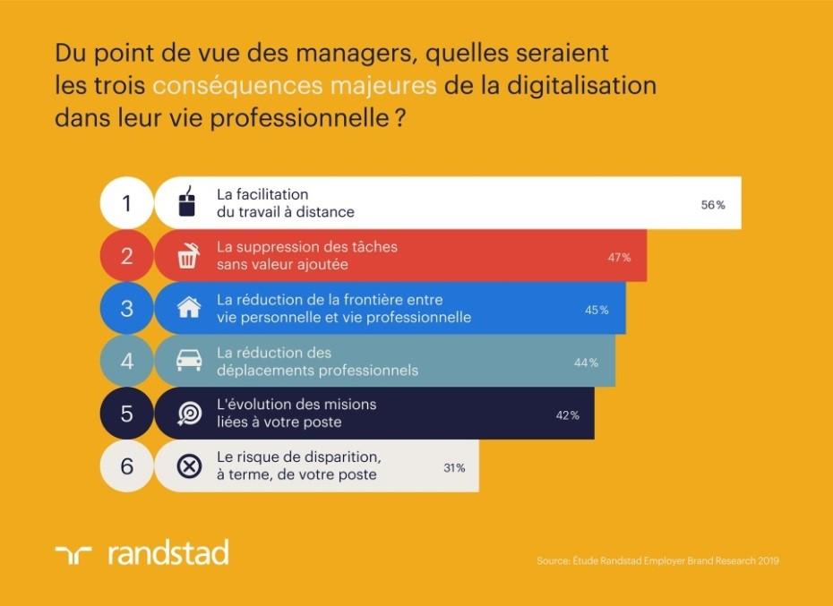randstad-managers-et-numerique