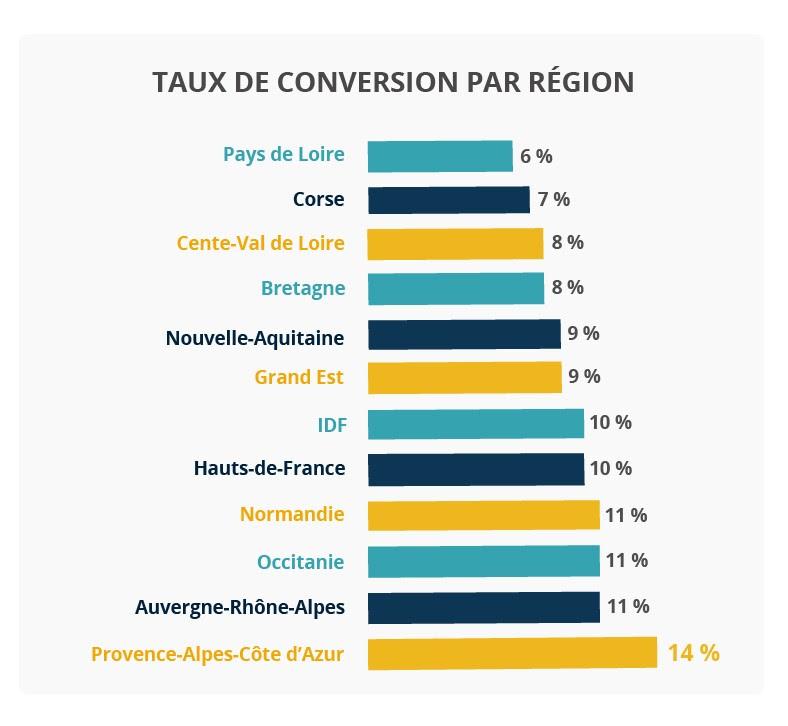 regions-conversion