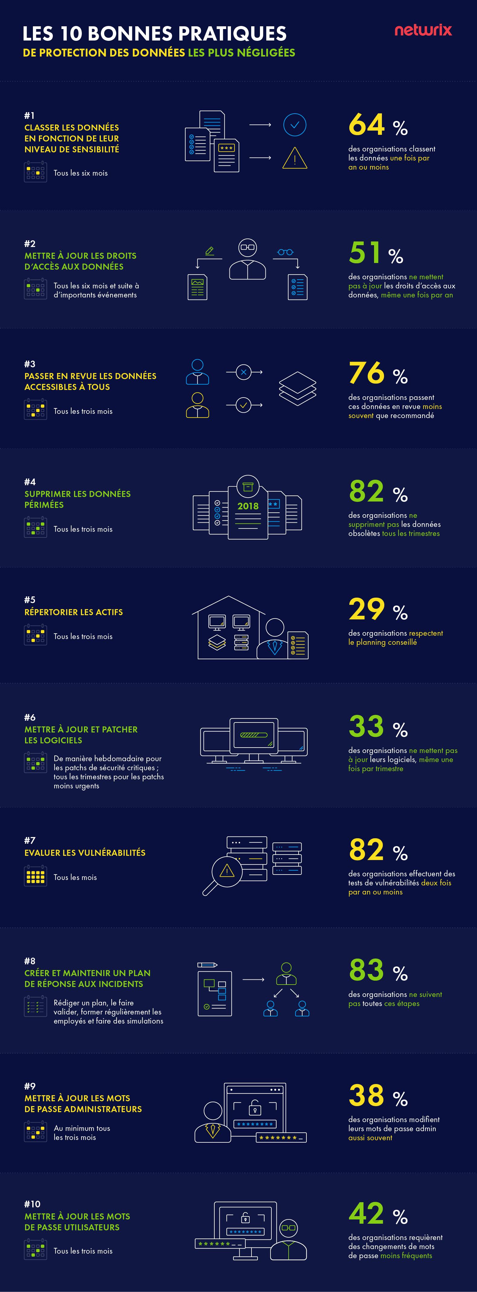 Sécurité des données - les 10 pratiques les plus négligées par les entreprises