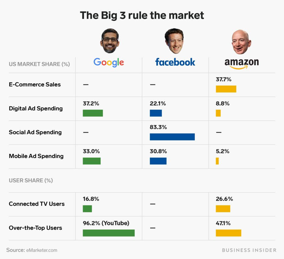 The Big 3 rule the market
