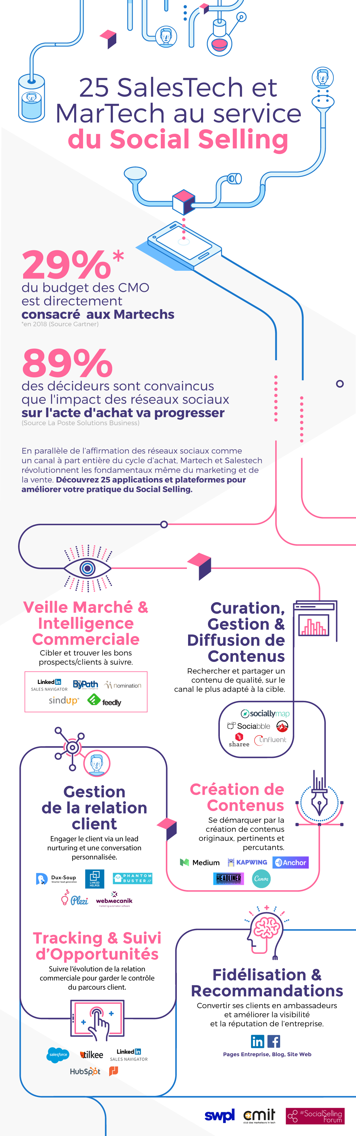 190708_infographie_SalesTech-25