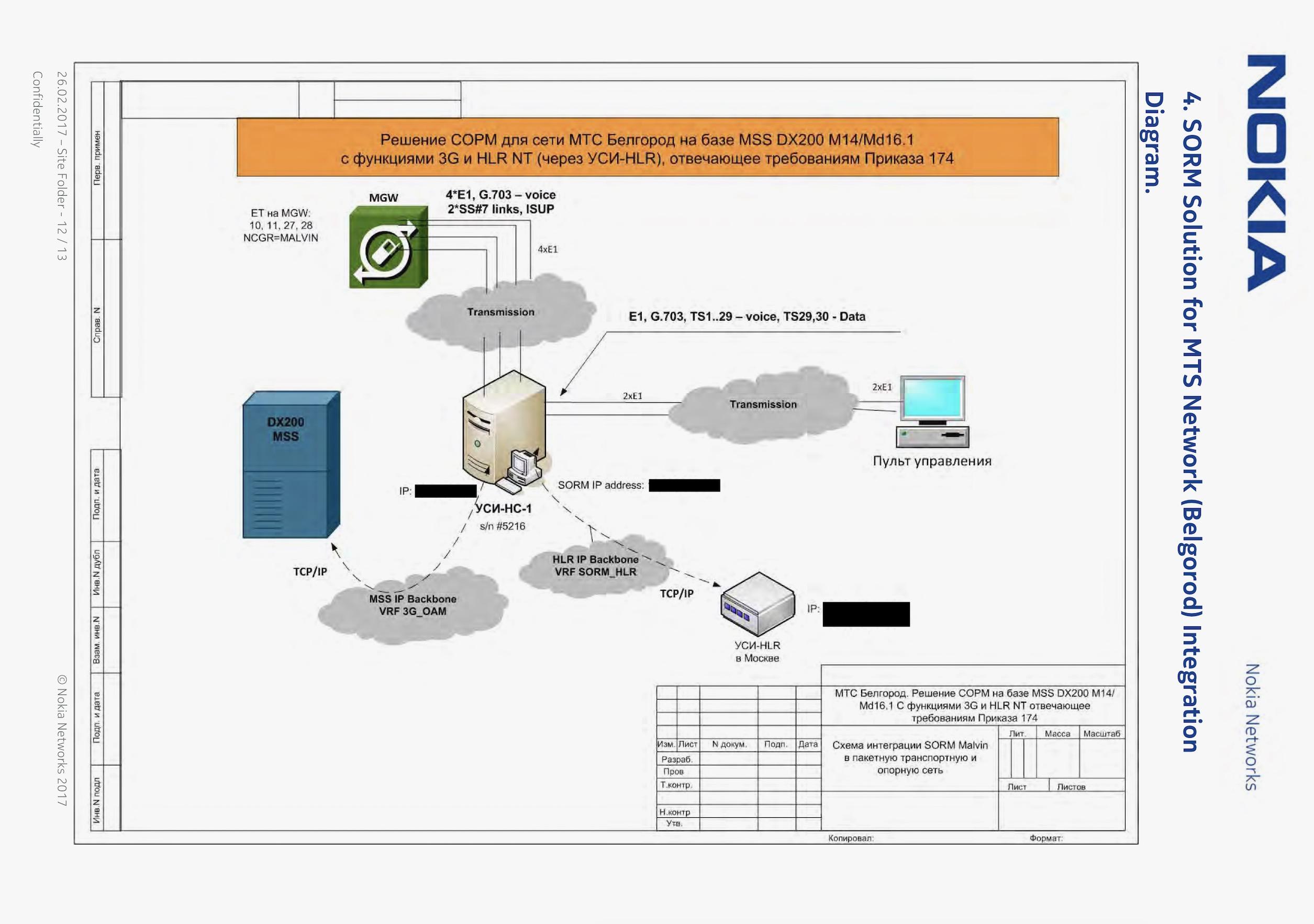 nokia-network-map