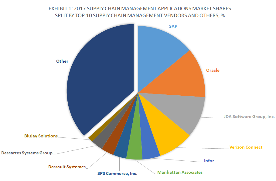 Supply-Chain-Management-Vendors