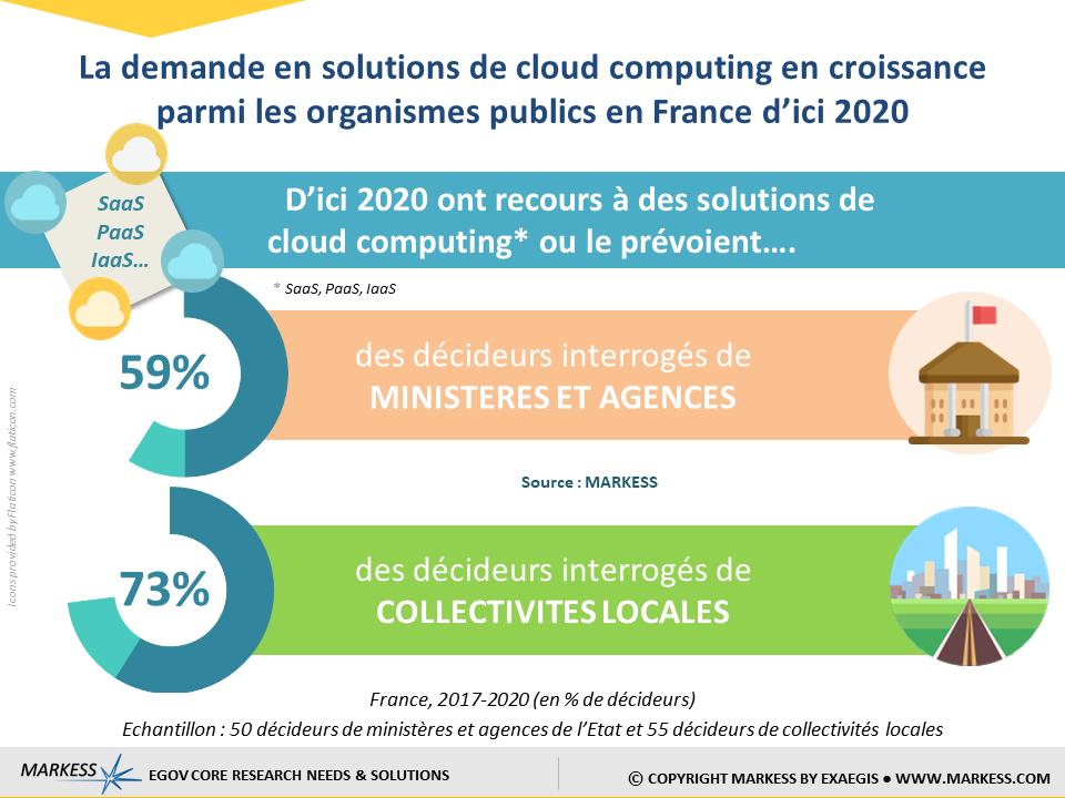 strategie-cloud-demande-secteur-public