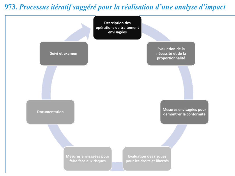 analyse impact