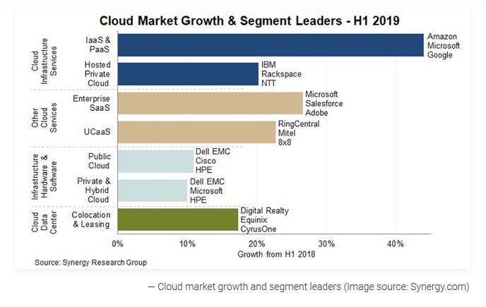 croissance cloud