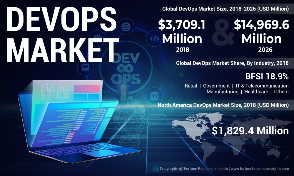 DevOps-Market