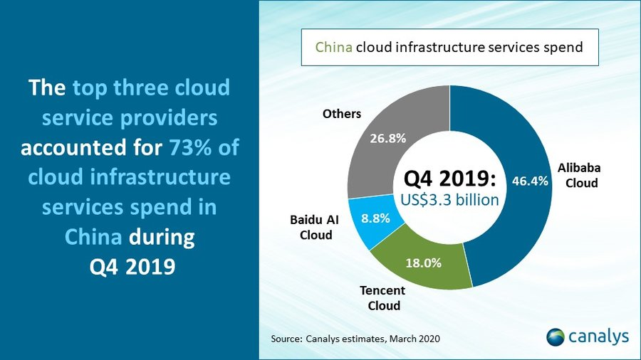 Chinese-cloud-infrastructure-market