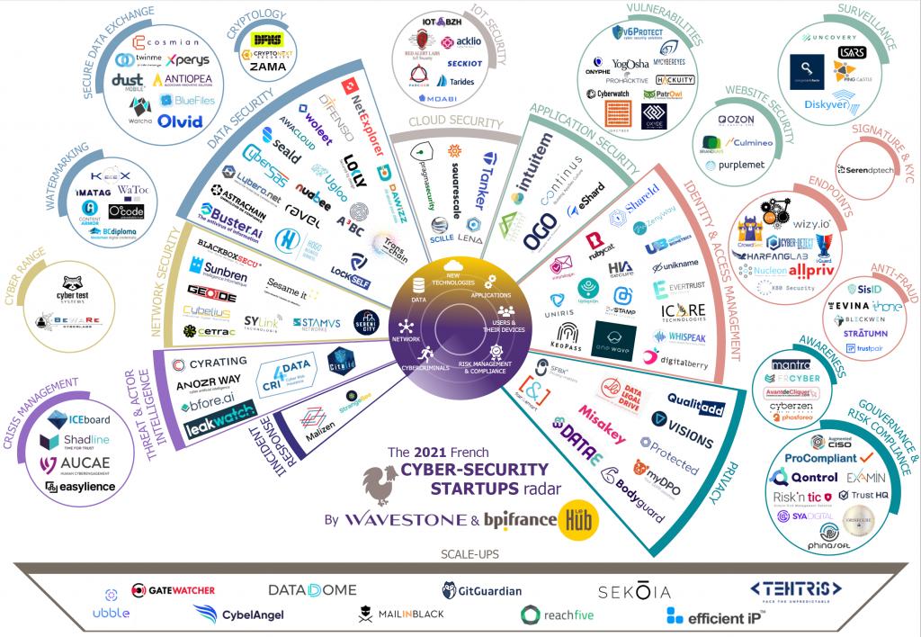L'écosystème français des startups de la cybersécurité profite de la crise